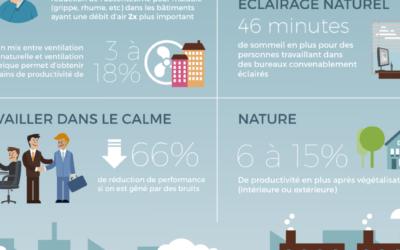 [Infographie] Comment le bâtiment impacte notre santé et notre bien-être ?