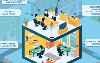 Comment améliorer votre qualité d'air au bureau ?